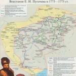 Востание Пугачёва